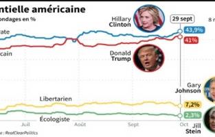 Hillary Clinton remonte, Donald Trump fulmine